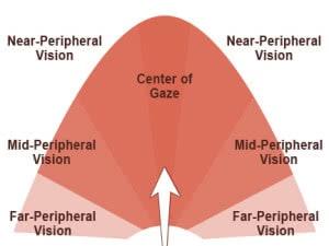 peripheral vision moving